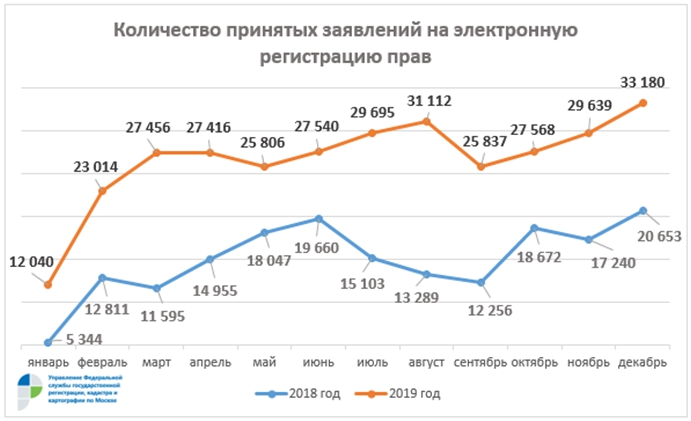 Спрос на электронные услуги Росреестра вырос почти вдвое