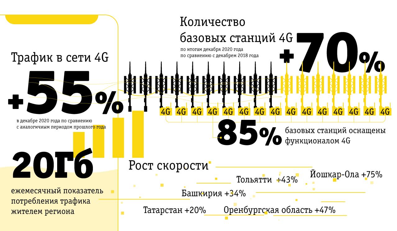 Билайн на треть увеличил скорость мобильного интернета в Центральном регионе